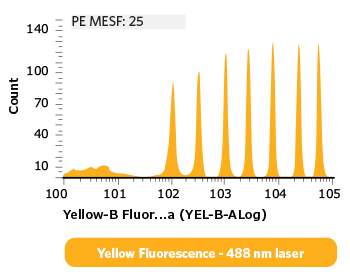 8-Peak Rainbow Beads: Yellow Fluorescence - 488 nm laser