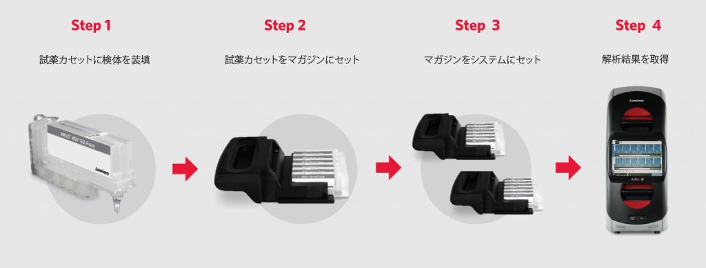 ARIES® Four-Step Workflow