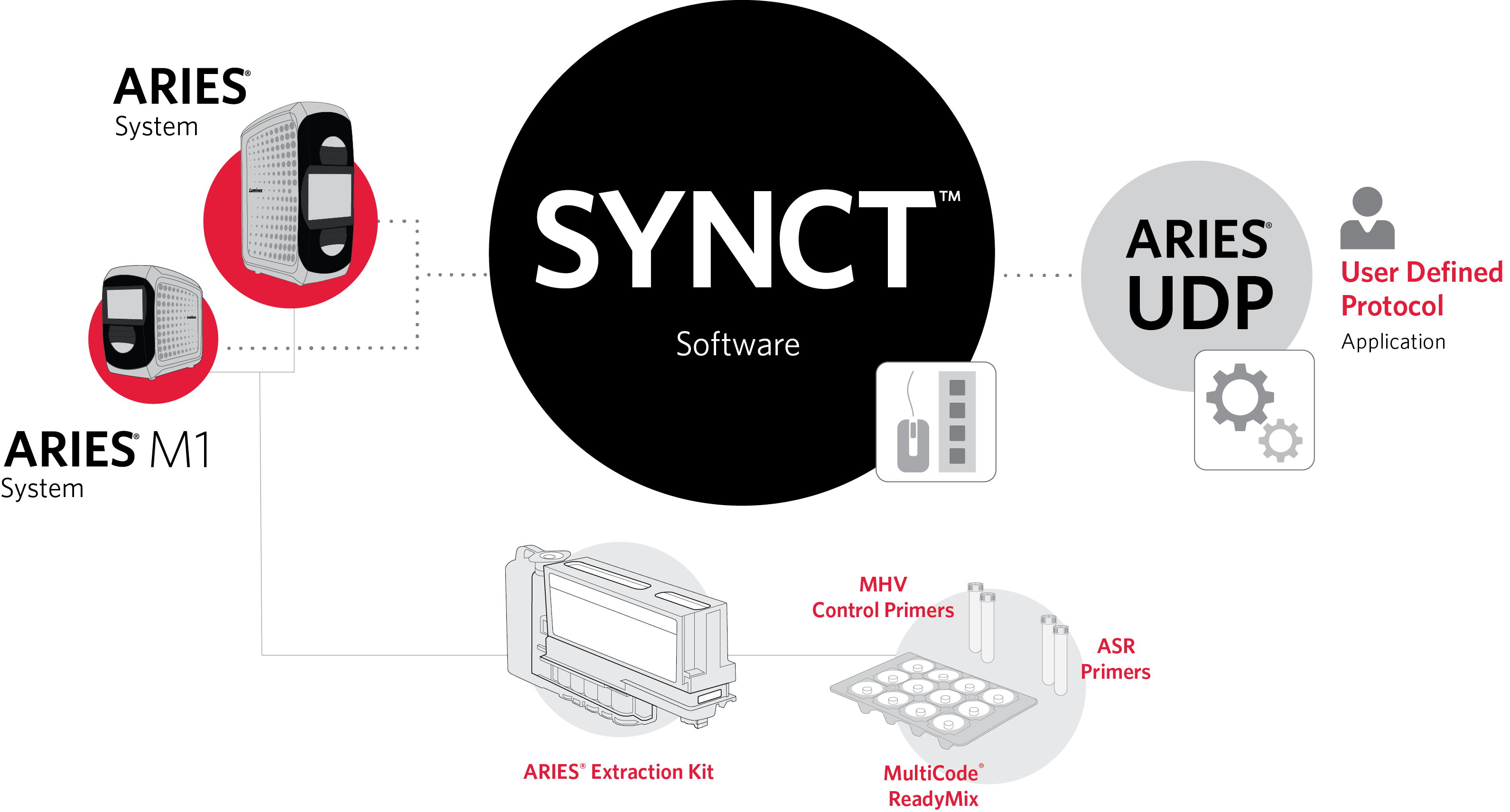 SYNCT Apps: ARIES® User Defined Protocol