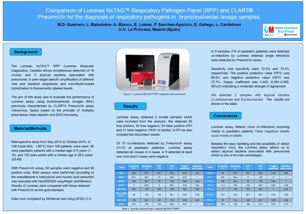 Comparison of Luminex NxTAG Respiratory Pathogen Panel (RPP) and CLART® PneumoVir for the Diagnosis of Respiratory Pathogens in Bronchoalveolar Lavage Samples Poster from ECCMID 2016