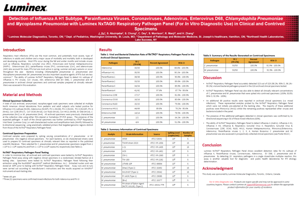 Detection of Influenza A H1 Subtype, Parainfluenza Viruses, Coronaviruses, Adenovirus, Enterovirus D68, Chlamydophila Pneumoniae and Mycoplasma Pneumoniae with Luminex NxTAG® Respiratory Pathogen Panel (For IVD Use) in Clinical and Contrived Specimens Poster