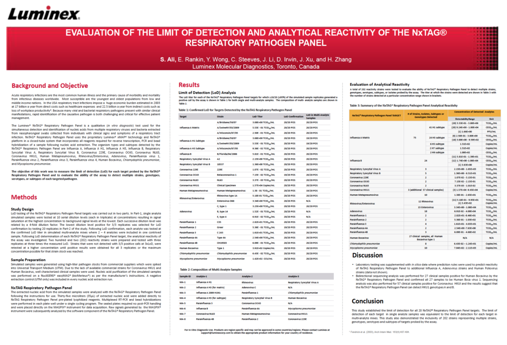 Evaluation of the Limit of Detection and Analytical Reactivity of the NxTAG® Respiratory Pathogen Panel Poster