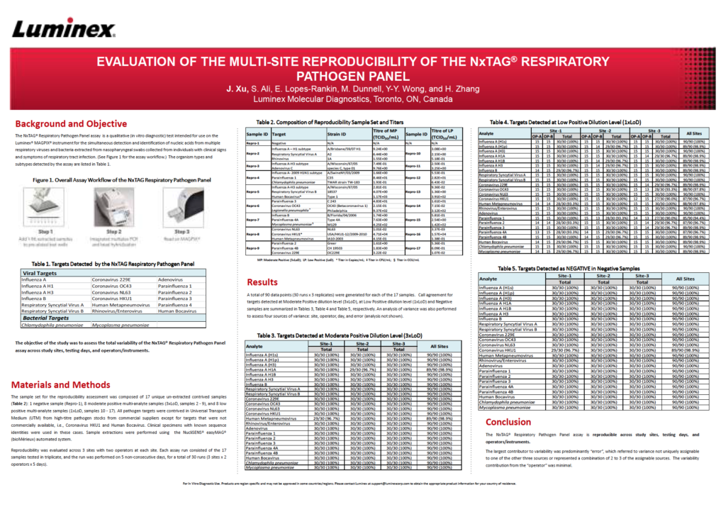Evaluation of the Multi-Site Reproducibility of the NxTAG® Respiratory Pathogen Panel Poster