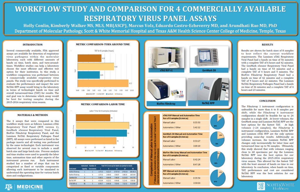 Workflow Study and Comparison for 4 Commercially Available Respiratory Virus Panel Assays Poster