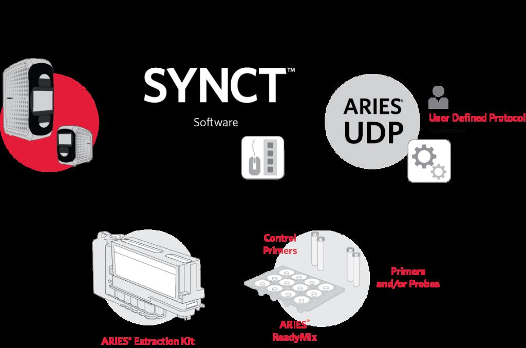 ARIES® User Defined Protocol (UDP) Capability | Luminex