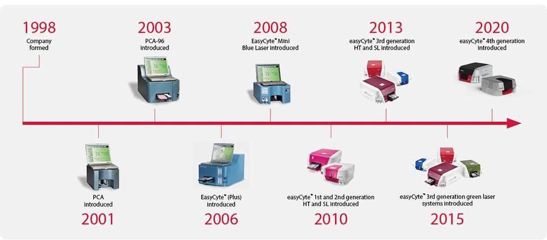 Guava® easyCyte™ Timeline