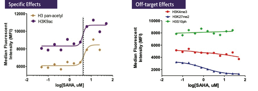 Specific and Off Targets